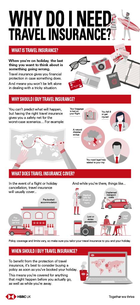 Why do I Need Travel Insurance?